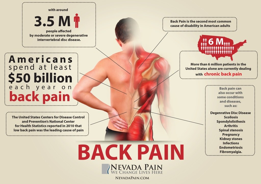 Does Your Lower Back Ache The Family Physician